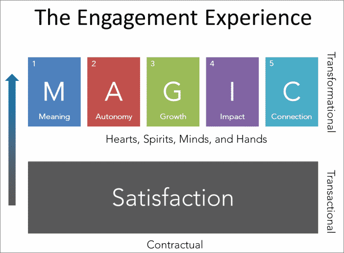 MAGIC Engagement Model