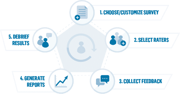 360-Degree Feedback Process Overview
