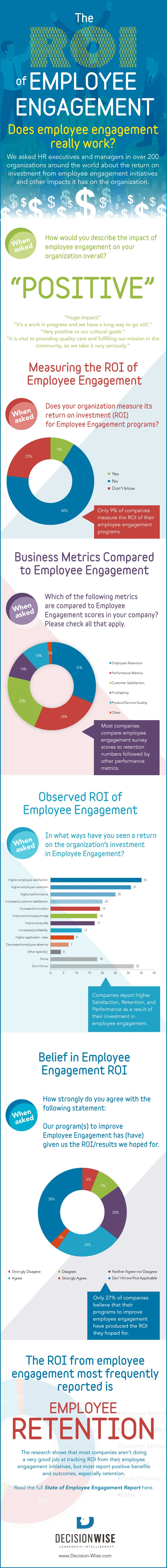Infographic-ROI-of-Employee-Engagement