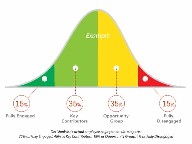 how to shape your employee experience using data
