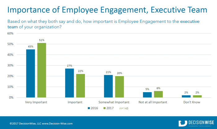 Importance of Employee Engagement to Executives