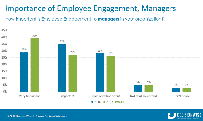 Importance of Employee Engagement to Managers