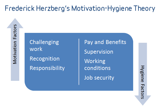 hertzberg's theory and team performance These factors are inherent to work these factors motivate the employees for a superior performance despite these limitations, herzberg's two-factor theory is acceptable broadly the article is written by prachi juneja and reviewed by management study guide content team.