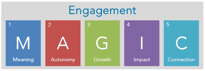 the relationship of engagement and job The present study explored the factor structure of engagement and its relationship with job satisfaction the authors hypothesize that work engagement comprises 3 constructs: vigor.