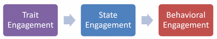 Trait State and Behavioral Engagement