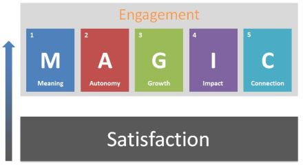 employee satisfaction vs employee engagement Employee engagement vs employee satisfaction driving employee engagement and development with holistic job and competency frameworks author: mattsonr.