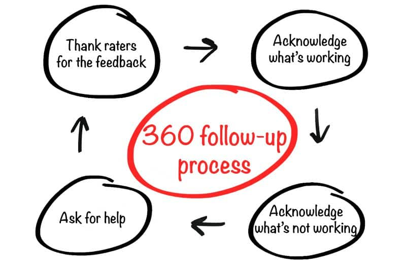 4 ways to Approach Others About Your 360 Degree Feedback