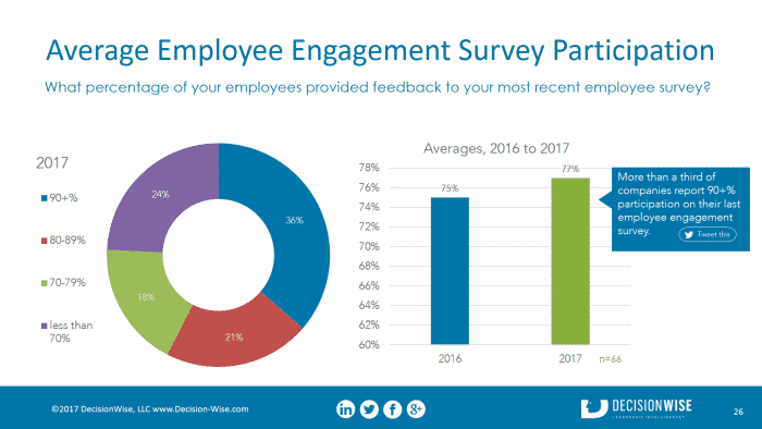 The Truth About How Companies Measure Employee Engagement